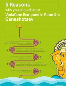 Eco-friendly Visarjan